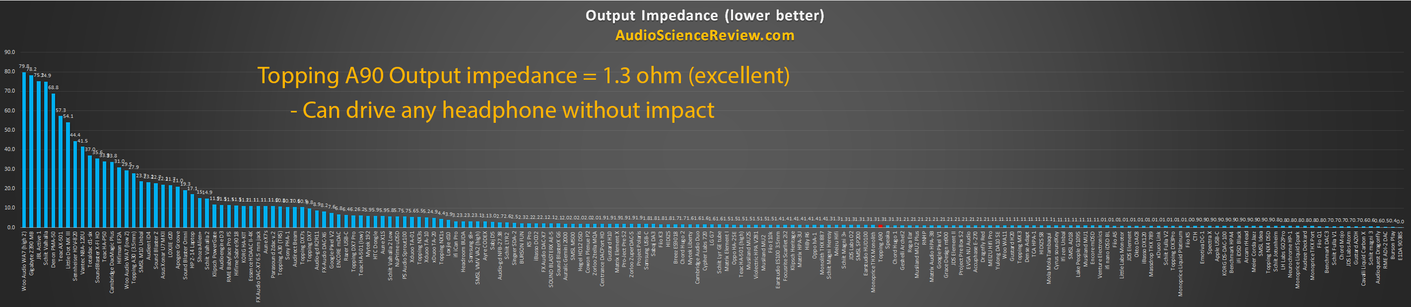 lowest output impedance headphone amplifier review 2020.png