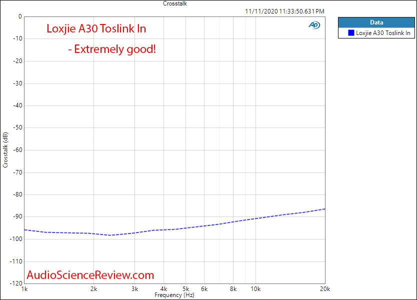 Loxjie A30 Amplifier Crosstalk Measurements Toslink Input.png