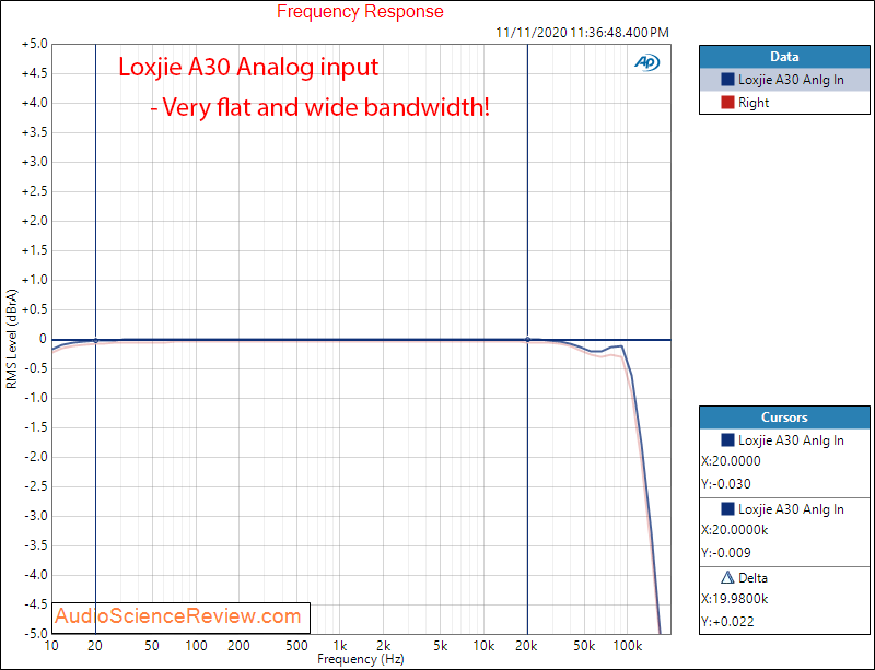 Loxjie A30 Amplifier Frequency Response Measurements Analog Input.png