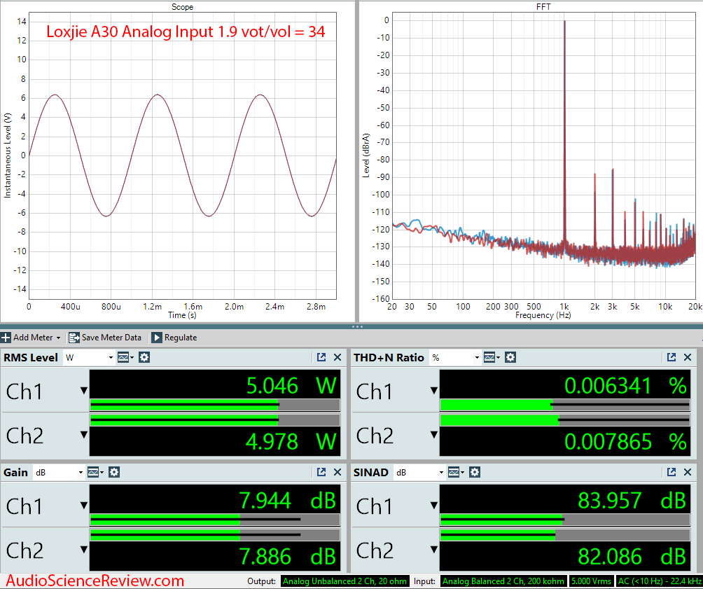 Loxjie A30 Amplifier Measurements Analog Input High.png