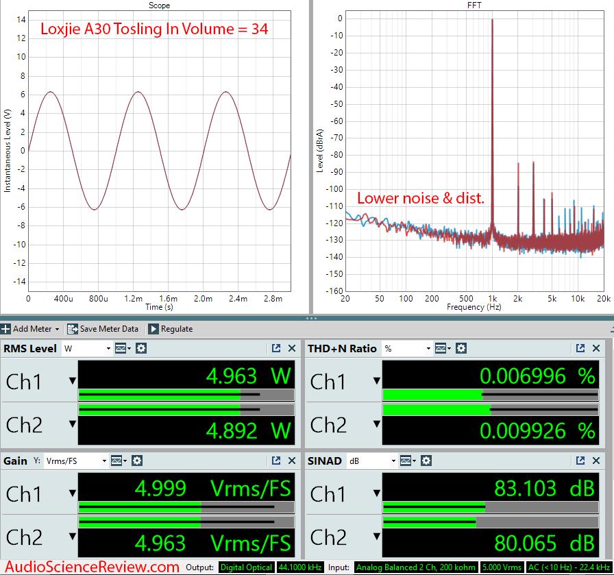 Loxjie A30 Amplifier Measurements Toslink Input.png