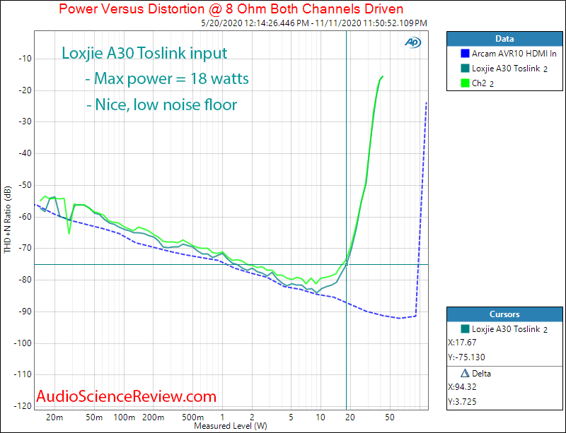 Loxjie A30 Amplifier Power into 8 ohm Measurements Toslink Input.png