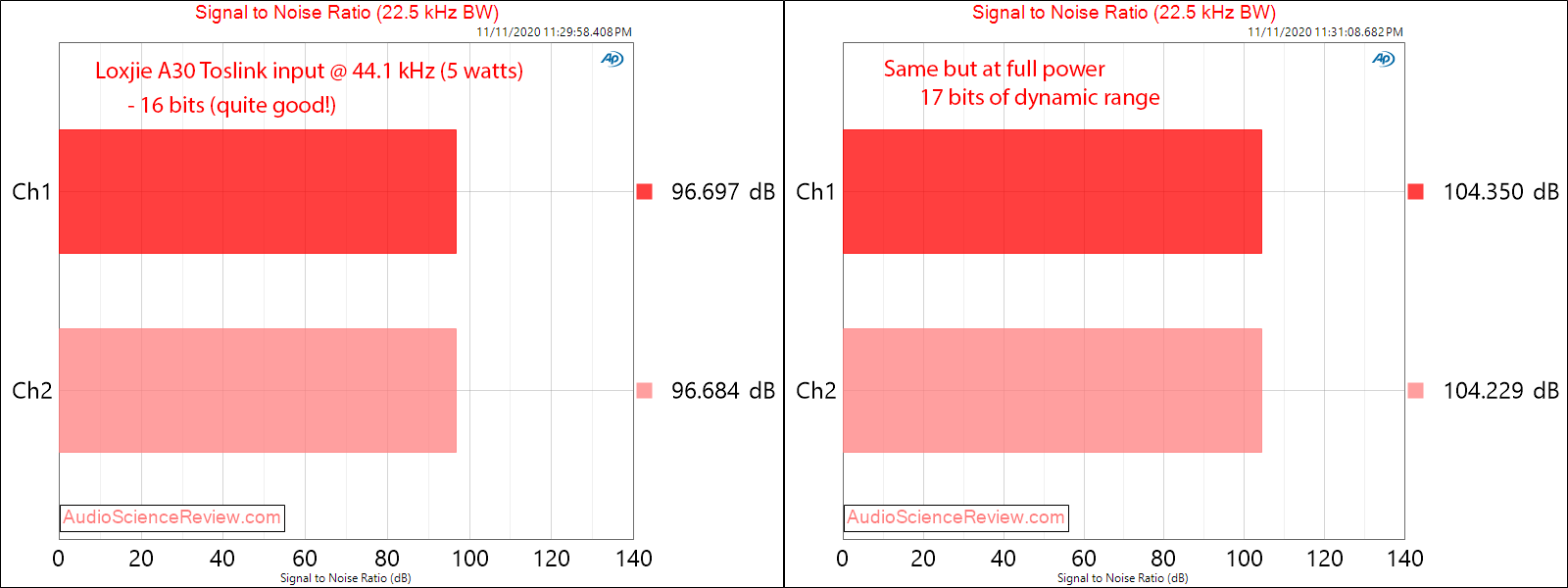 Loxjie A30 Amplifier SNR Measurements Toslink Input.png