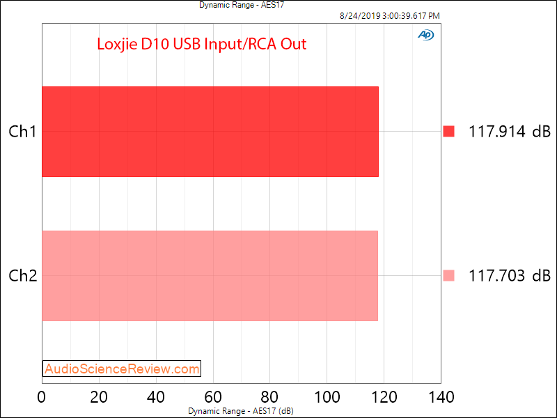 Loxjie D10 USB DAC and Headphone Amplifier Dynamic Range Audio Measurements.png