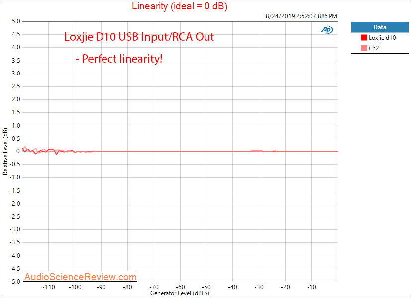 Loxjie D10 USB DAC and Headphone Amplifier Linearity Audio Measurements.png