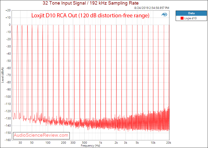 Loxjie D10 USB DAC and Headphone Amplifier Multitone Audio Measurements.png