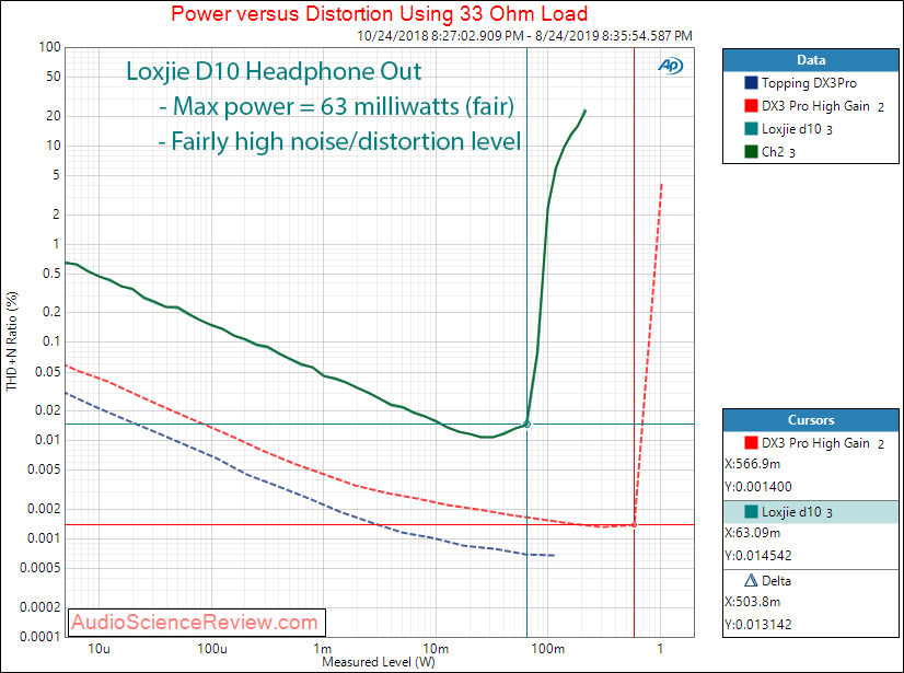 Loxjie D10 USB DAC and Headphone Amplifier Power at 33 ohm Audio Measurements.png