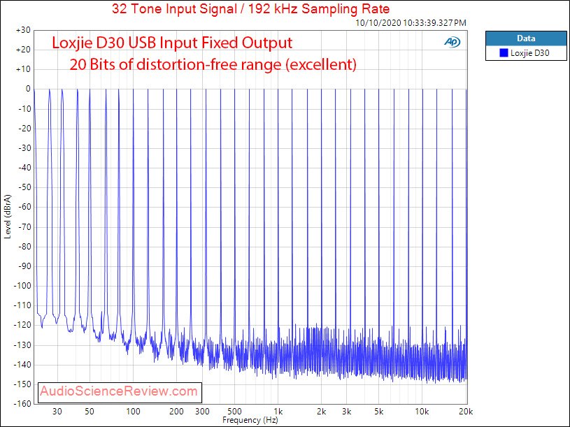 Loxjie D30 USB DAC and Headphone Amplifier DSD Multitone Audio Measurements.png