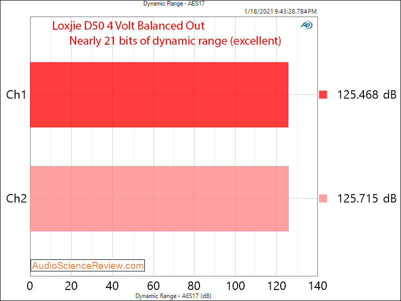 Loxjie D50 Measurements Dynamic Range Balanced DAC.png
