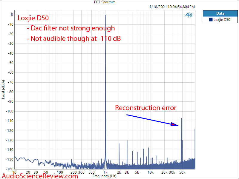 Loxjie D50 Measurements FFT Balanced DAC.png