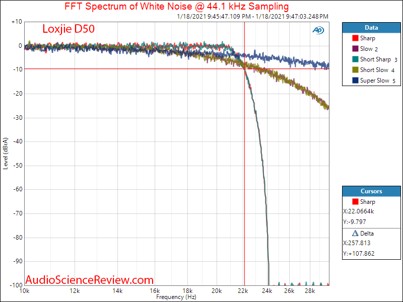 Loxjie D50 Measurements Filter Balanced DAC.png