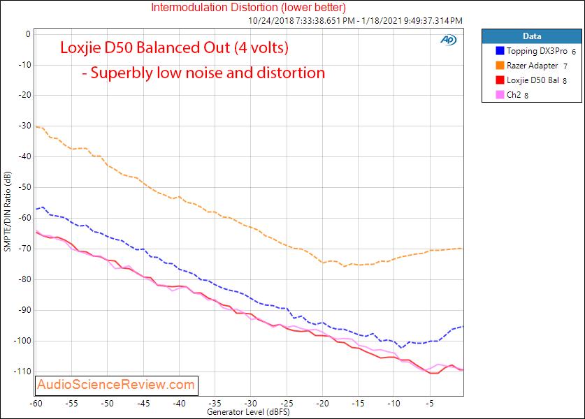Loxjie D50 Measurements IMD DistortionBalanced DAC.png