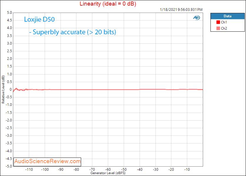 Loxjie D50 Measurements Linearity Balanced DAC.png