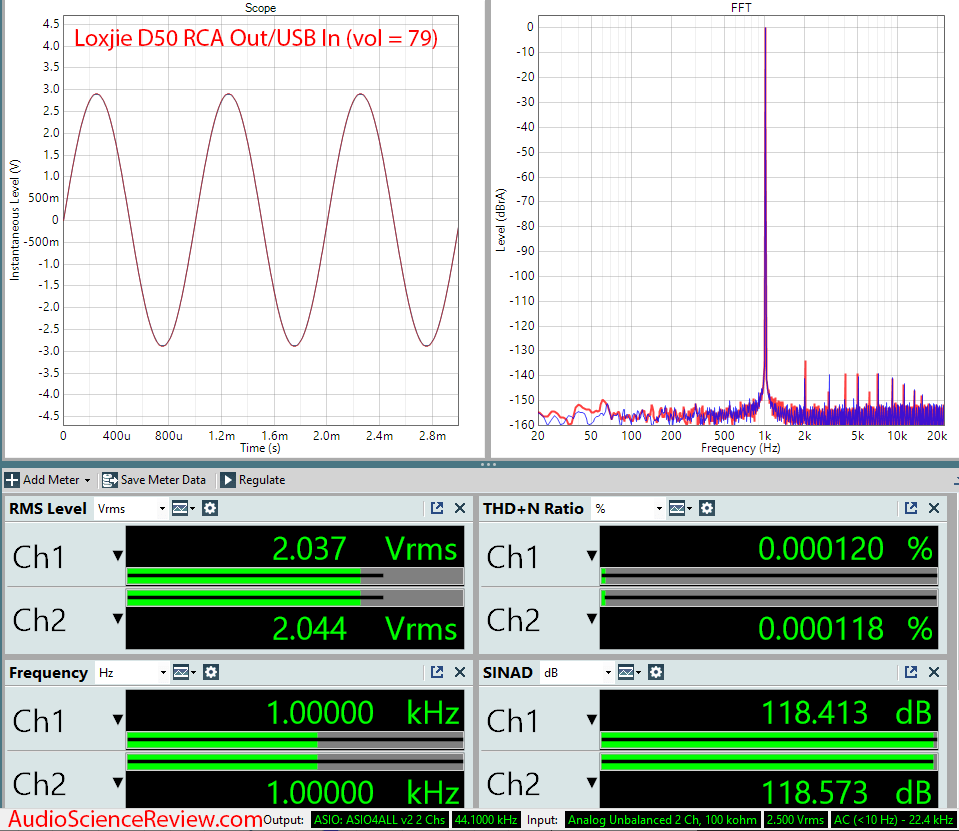Loxjie D50 Measurements RCA Unbalanced DAC.png