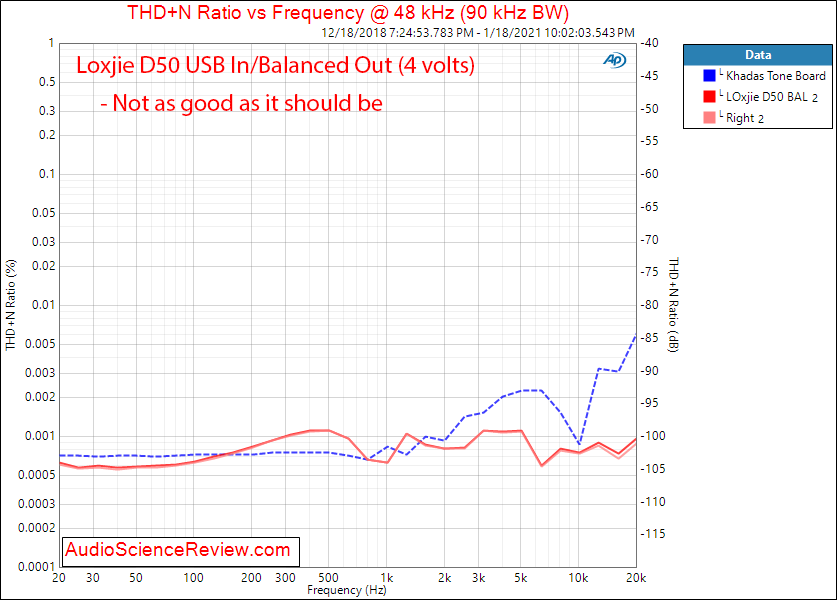 Loxjie D50 Measurements THD+N vs Distortion Balanced DAC.png