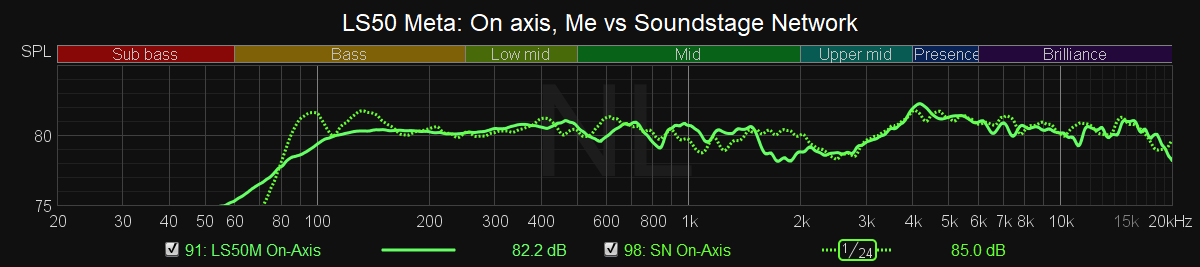 LS50 Meta On-Axis me vs soundstage.png