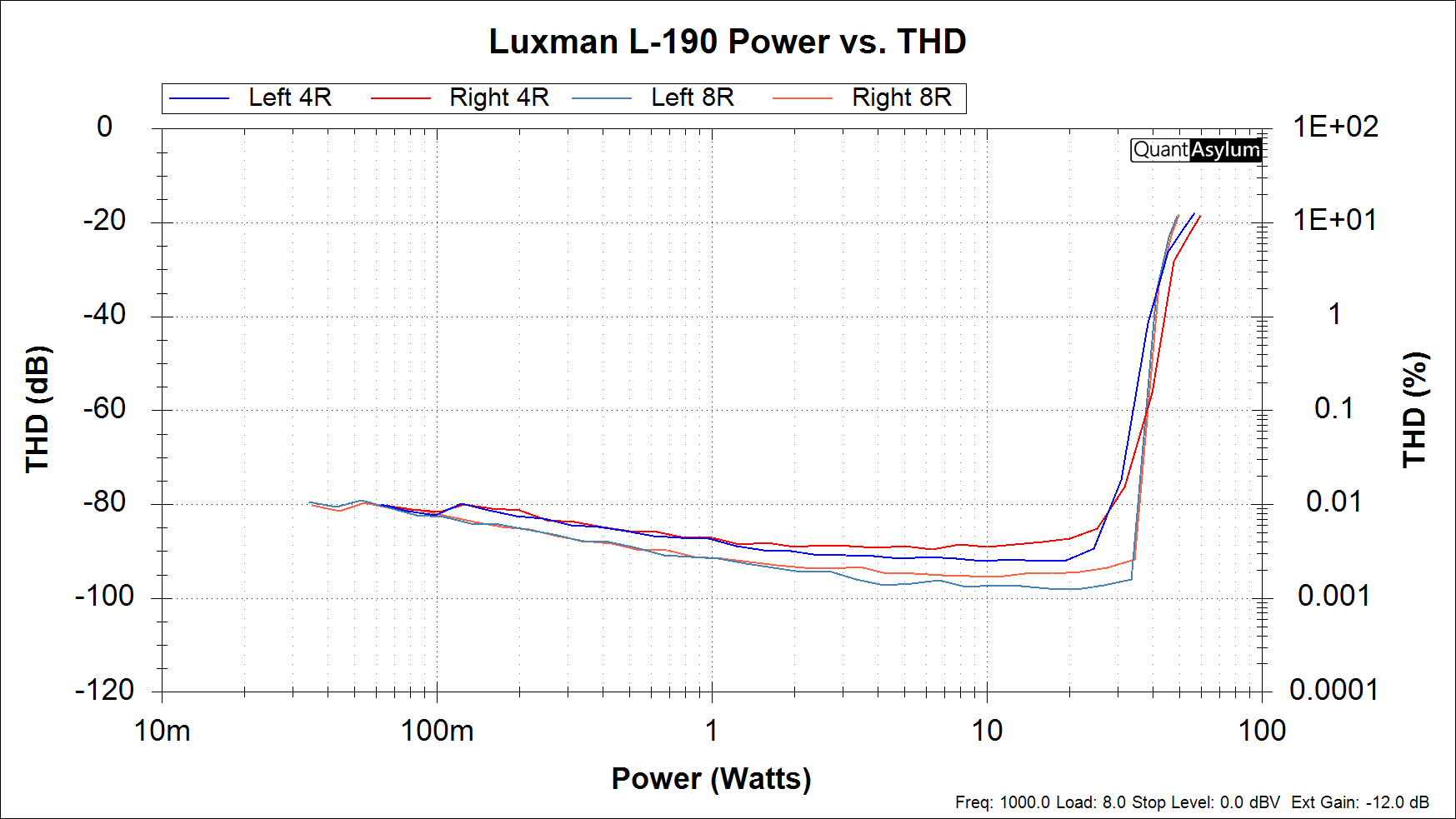 Luxman L-190 Power vs THD.png