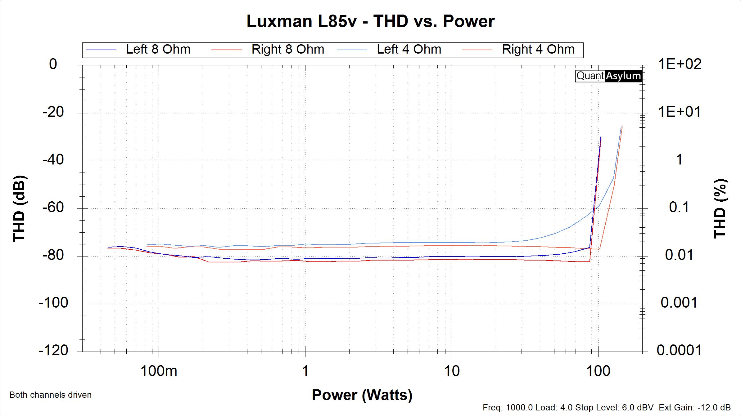 Luxman L85V - THD v.s. Power 4 & 8.png