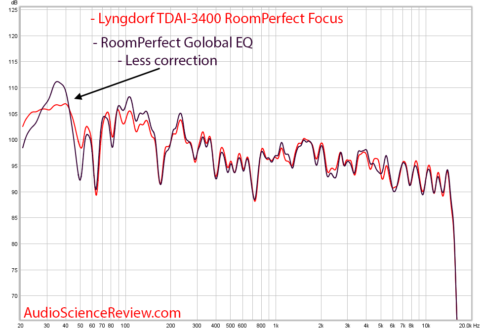 Lyngdorf TDAI-3400 RoomPerfect Focus and Global Measurement.png