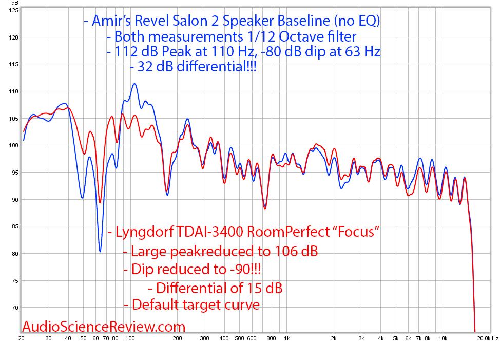 Lyngdorf TDAI-3400 RoomPerfect Focus Measurement.png