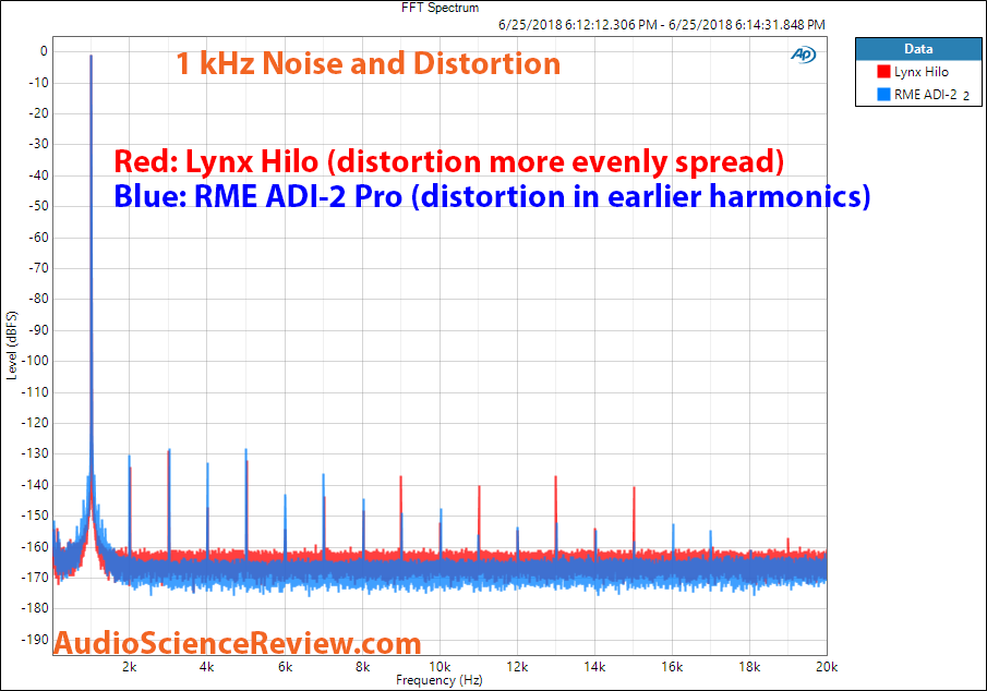 Lynx Hilo ADC and RME ADI-2 Pro 1 kHz Distortion Measurement.png