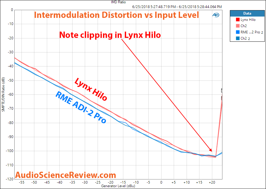Lynx Hilo ADC and RME ADI-2 Pro Intermodulation Distortion Measurement.png
