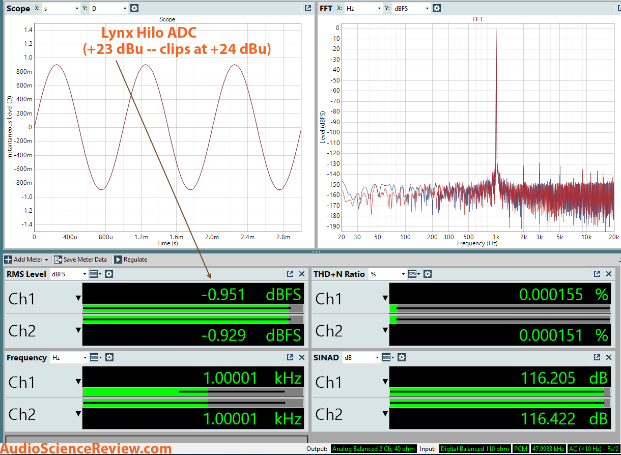 Lynx Hilo ADC Dashboard Measurement.png