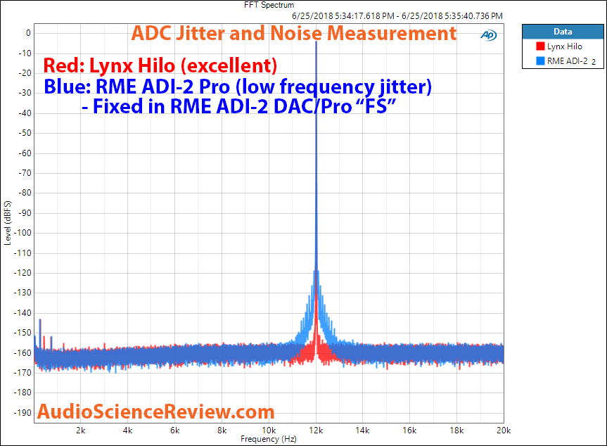 Lynx Hilo ADC Jitter and Noise measurement.png