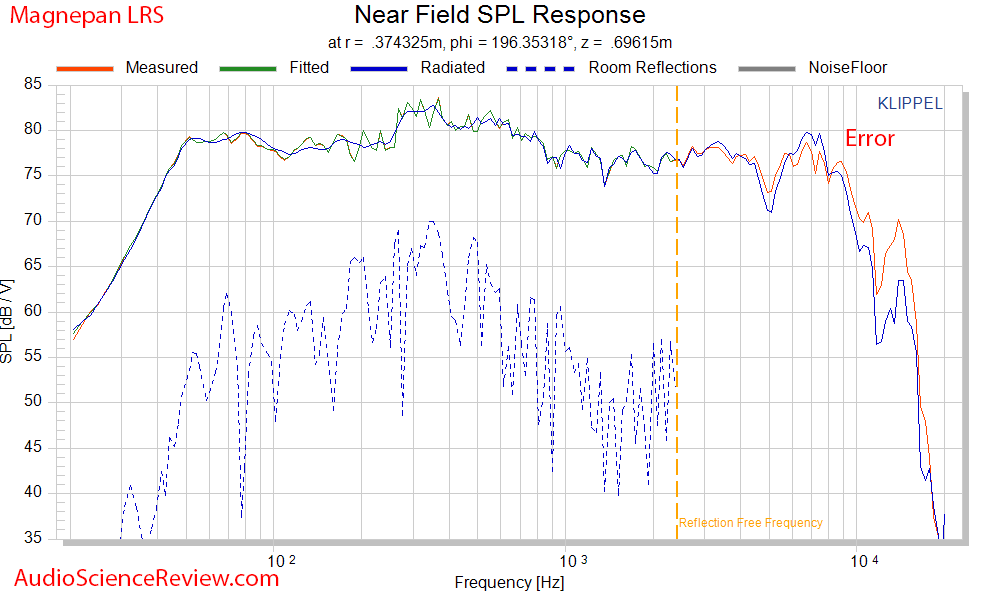 Magnepan LRS Ribbon Speaker  Fitting Error Frequency Response Mesaurements.png