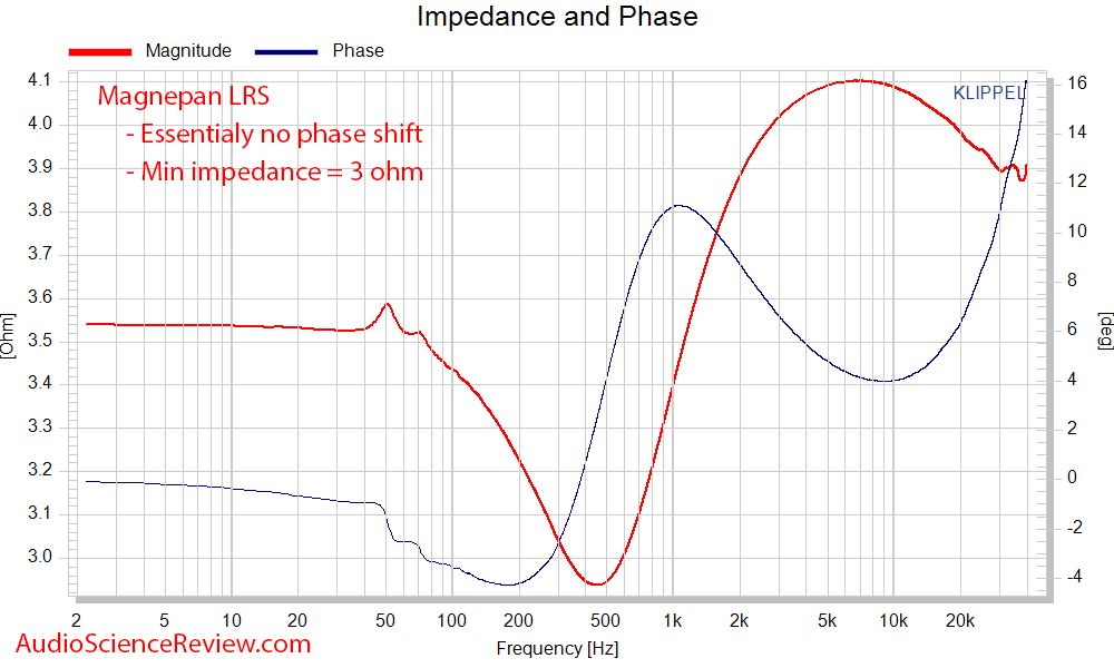 Magnepan LRS Ribbon Speaker Impedance and Phase Mesaurements.png