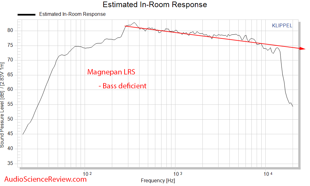 Magnepan LRS Ribbon Speaker Spinorama Predicted In-room Frequency Response Measurements.png