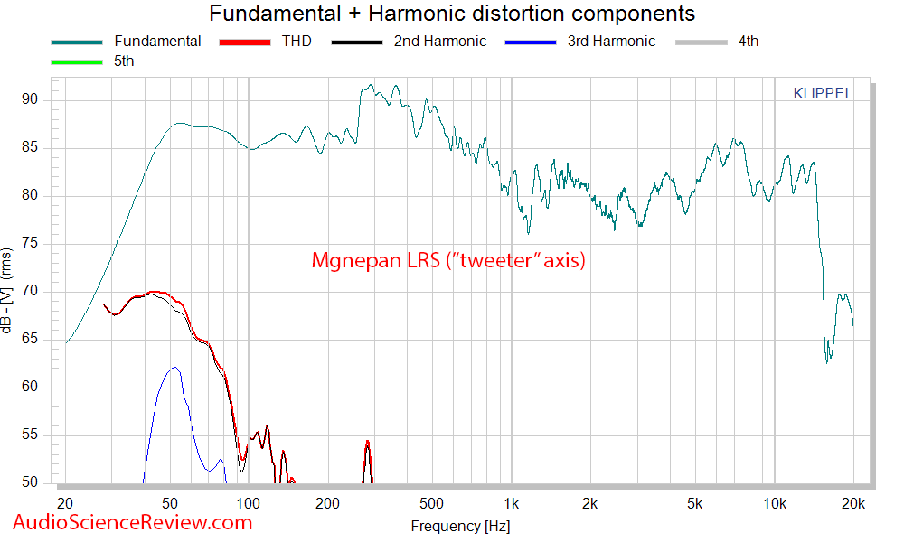 Magnepan LRS Ribbon Speaker THD Distortion Mesaurements.png