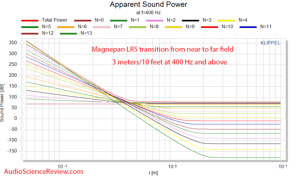 Magnepan LRS Ribbon Speaker Transition from Near to Far field Mesaurements.png