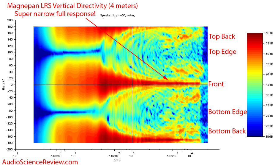 Magnepan LRS Ribbon Speaker Vertical Directivity Mesaurements.png