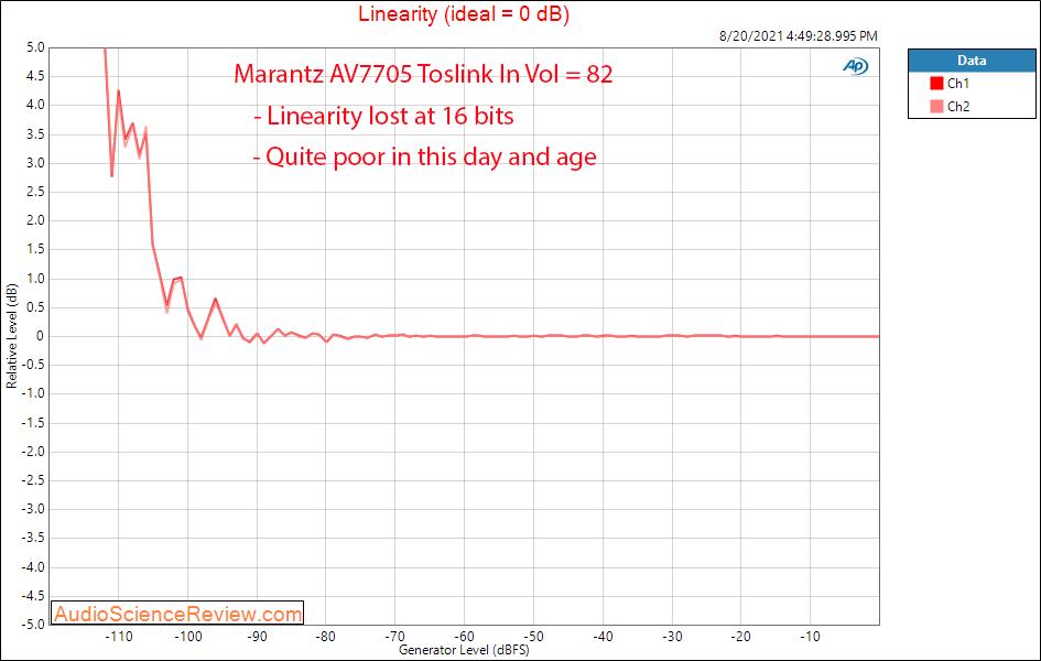 Marantz 7705 Linearity Measurements Balanced HDMI AV Processor.png