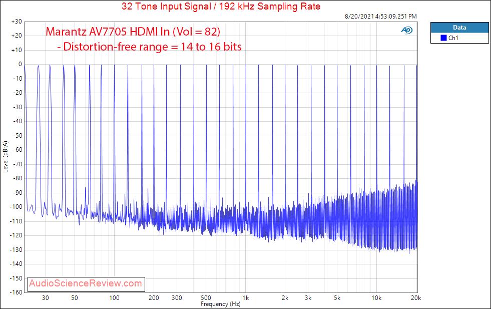 Marantz 7705 Multitone Measurements Balanced HDMI AV Processor.png