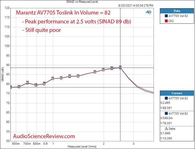 Marantz 7705 Output vs distortion Measurements Balanced HDMI AV Processor.png