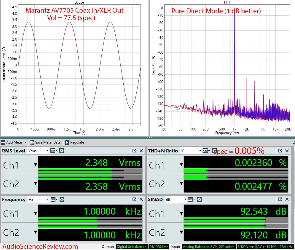 Marantz AV7705 UHD AV Processor Home Theater Surround 2.4 volt Audio Measurements.png
