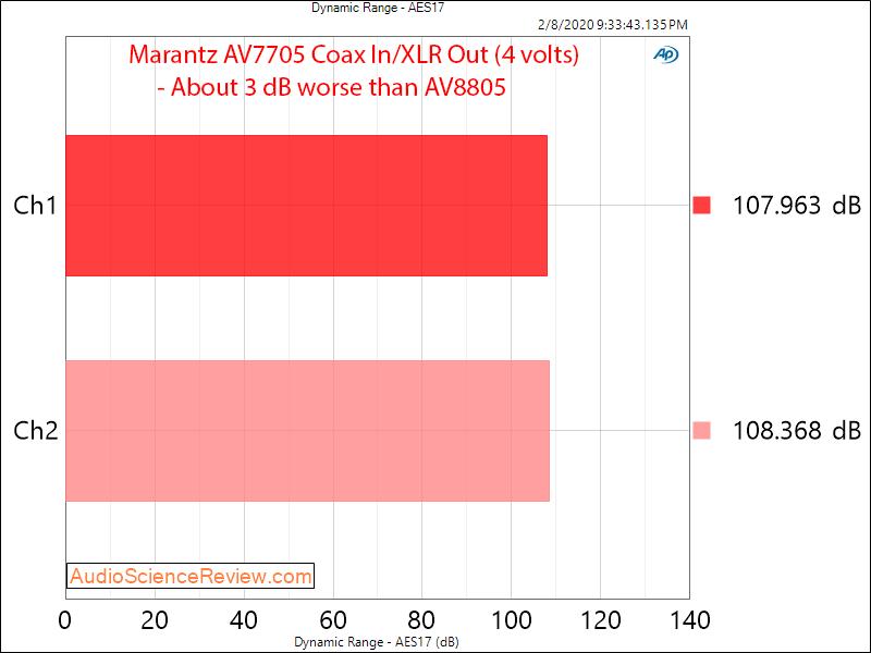 Marantz AV7705 UHD AV Processor Home Theater Surround 4 volt Dynamic Range Audio Measurements.png