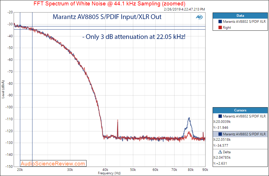 Marantz AV8805 Audio Video Processor Balanced WHite Noise Filter Response Measurements.png