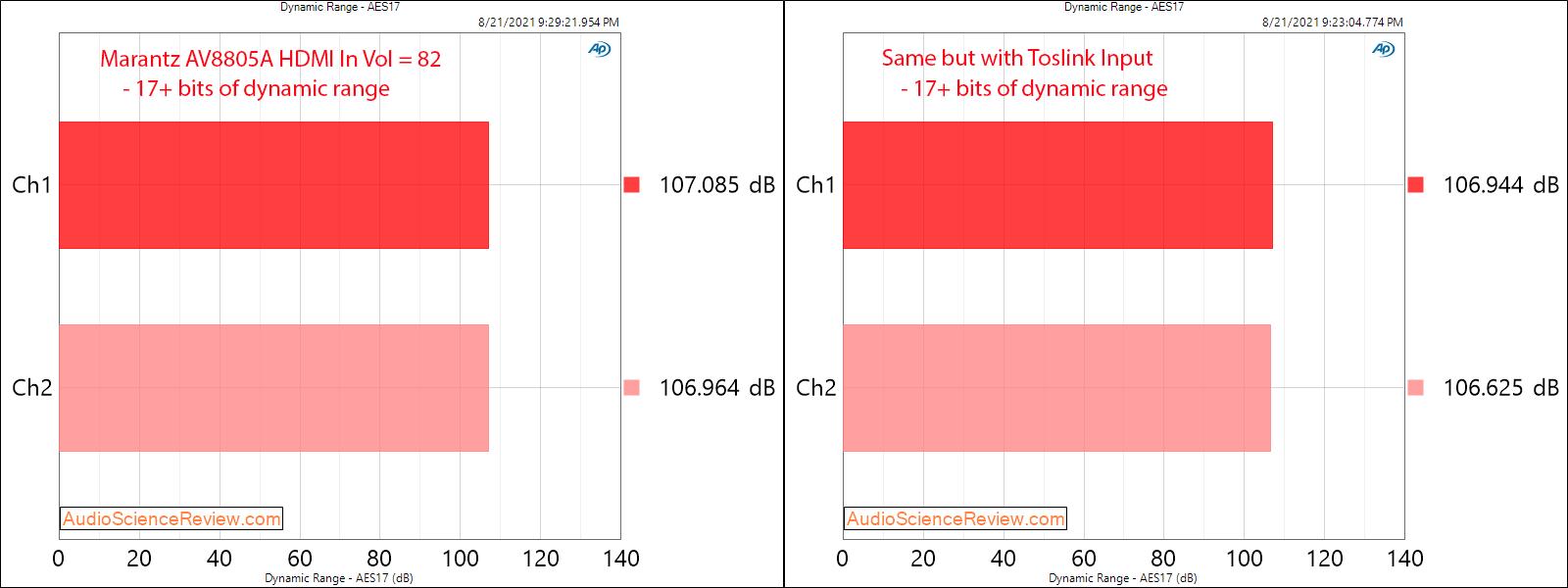 Marantz AV8805A Measurements HDMI DNR Balanced Toslink.png