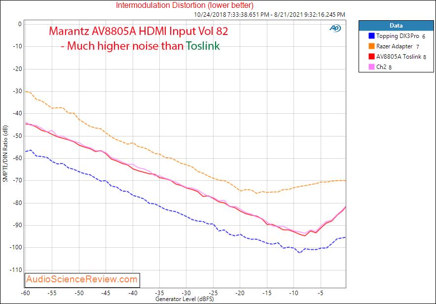 Marantz AV8805A Measurements HDMI IMD Balanced Toslink.png