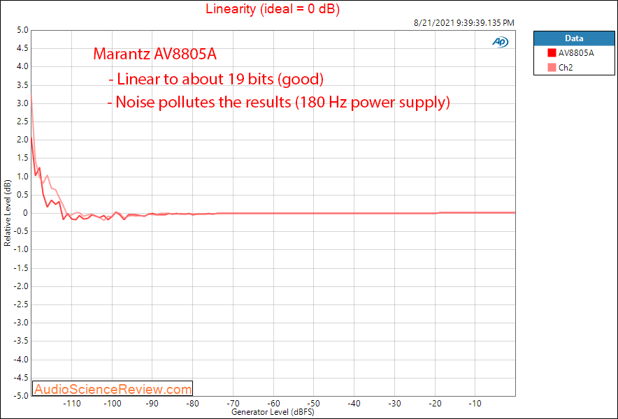 Marantz AV8805A Measurements Linearity Balanced Toslink.png