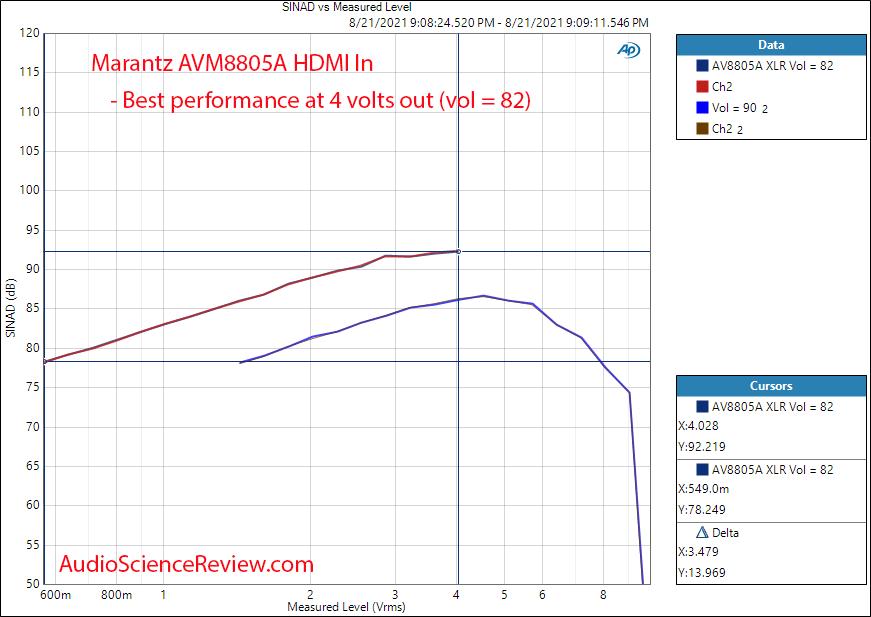 Marantz AV8805A Measurements THDN vs Output voltage HDMI Balanced Toslink.png