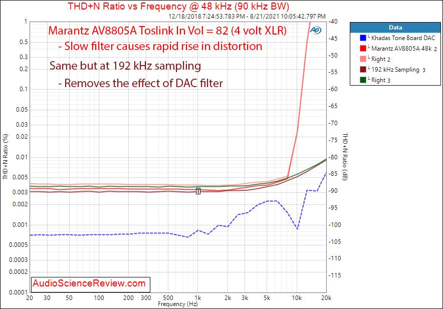 Marantz AV8805A Measurements Toslink THD+N vs Frequency Balanced Toslink.png
