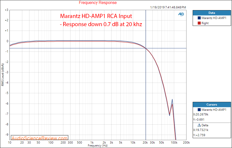 Marantz HD-AMP1 DAC and Amplifier  Frequency Response Measurements.png