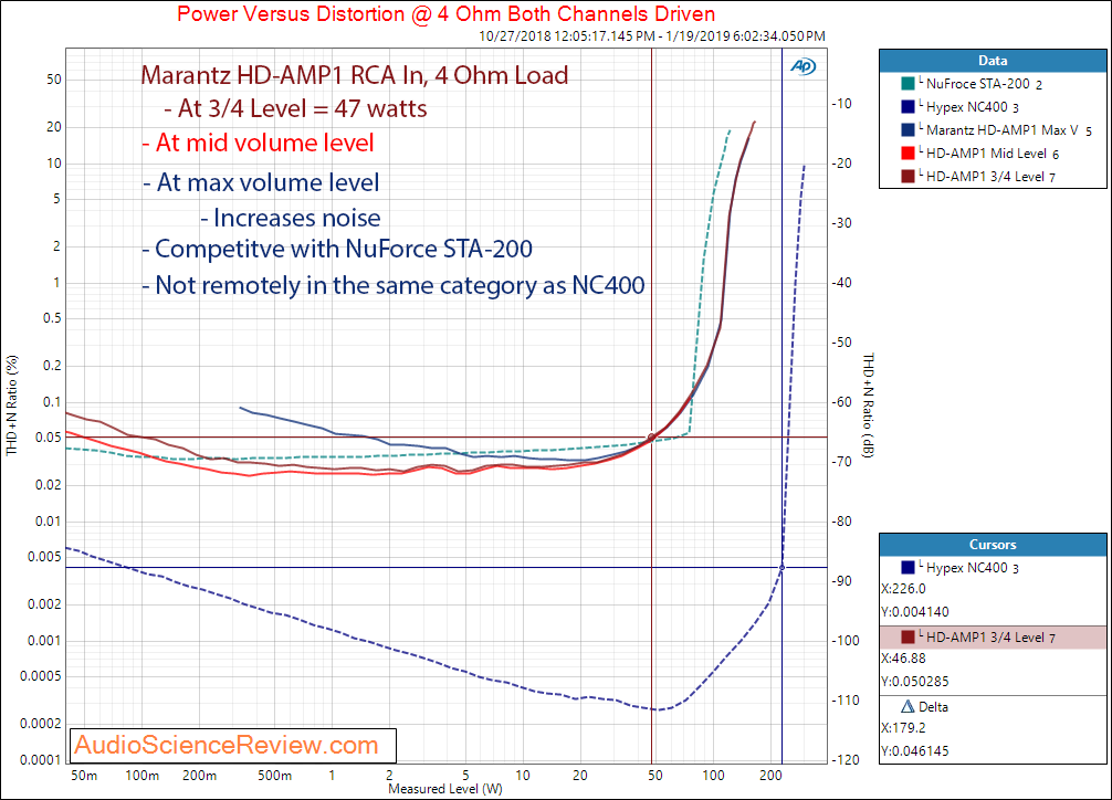 Marantz HD-AMP1 DAC and Amplifier Power Output at 4 ohm Measurements.png