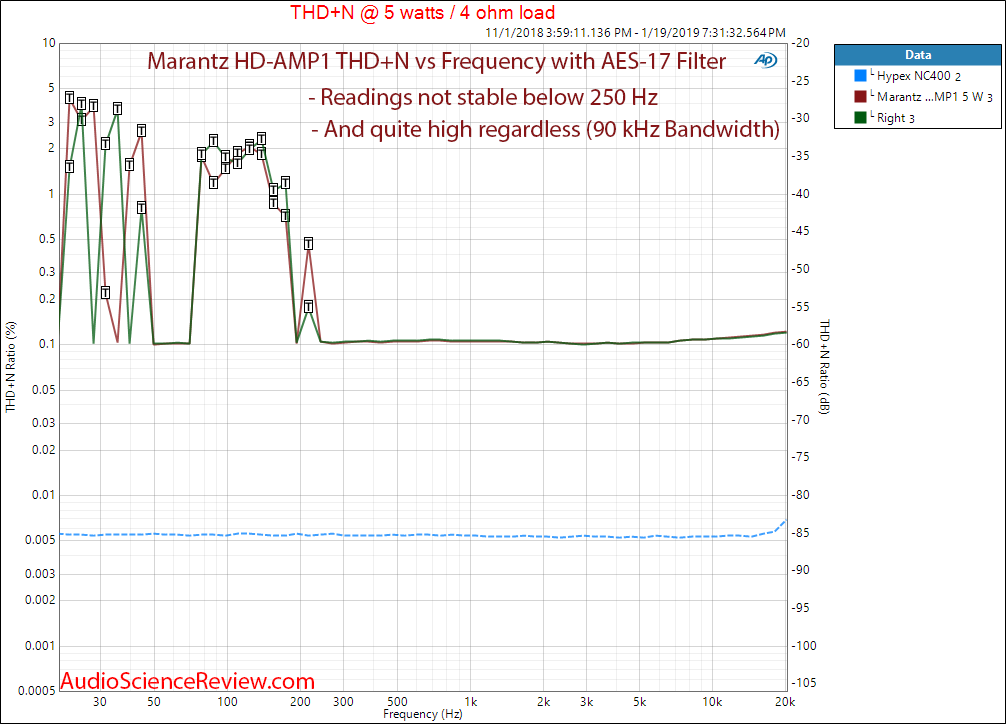 Marantz HD-AMP1 DAC and Amplifier THD+N vs Frequency Measurements.png