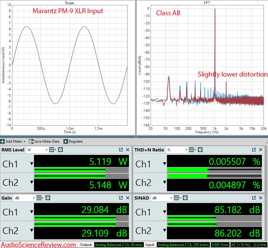Marantz PM-90 Measurements Class A vs Class B THD XLR Balanced Vintage Stereo Amplifier.png