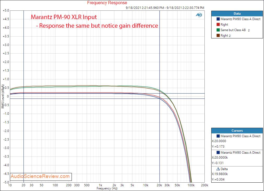 Marantz PM-90 Measurements Frequency Response Class A vs Class AB XLR Balanced Vintage Stereo ...png